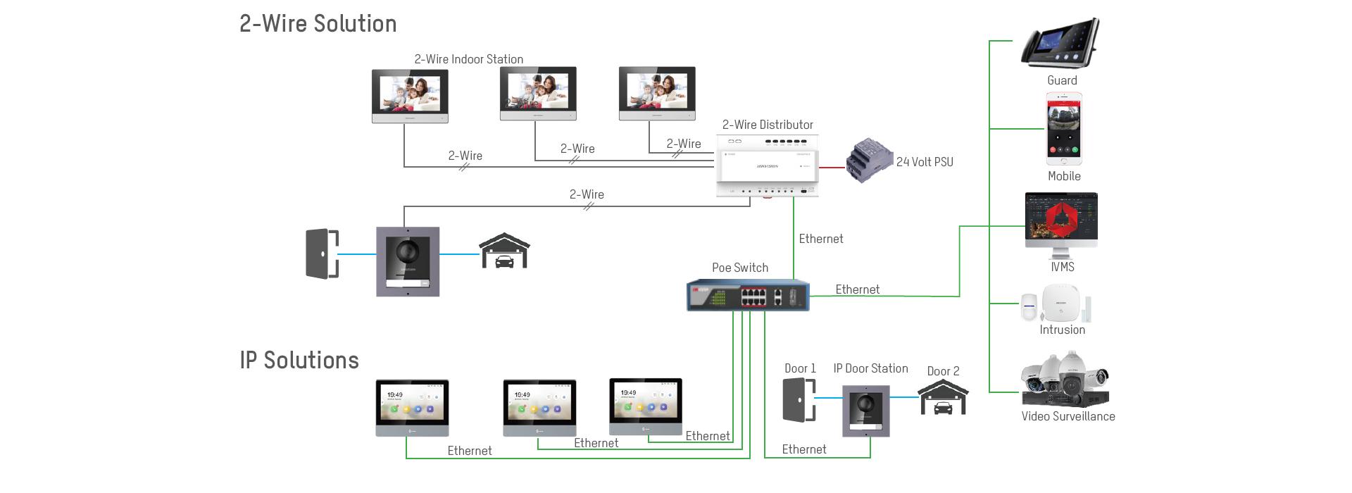 schemat podłączenia wideodomofonów